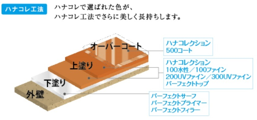 ハナコレ工法.jpg